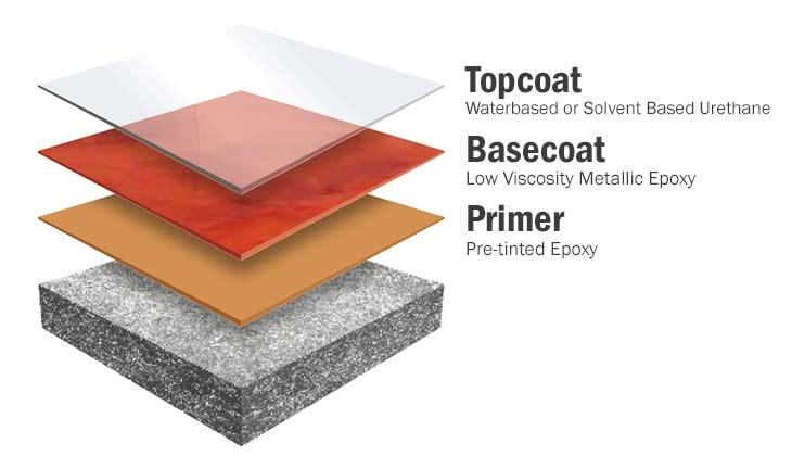 Metallic layer