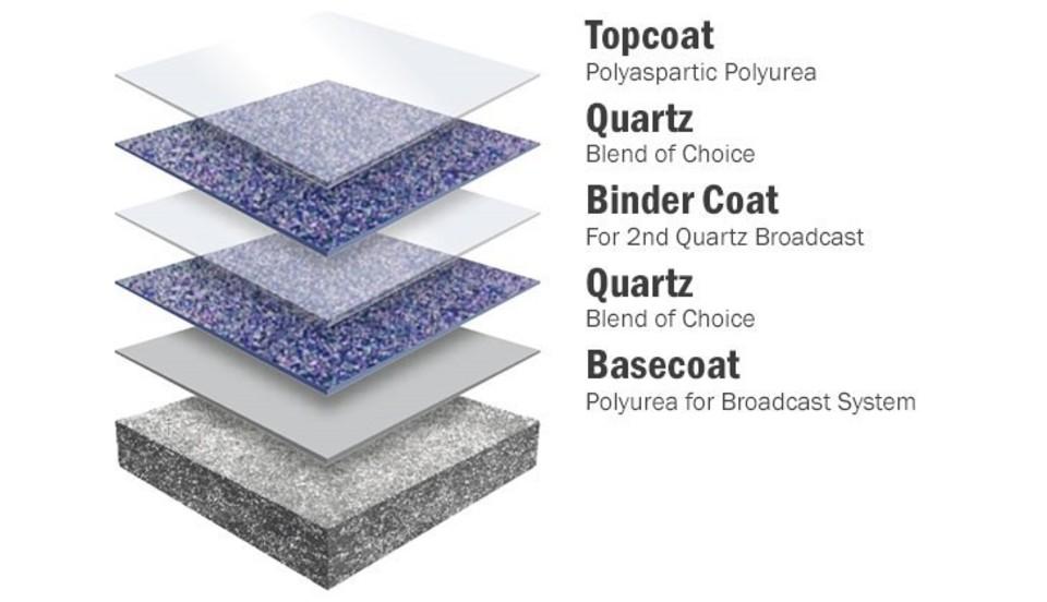Quartz layer
